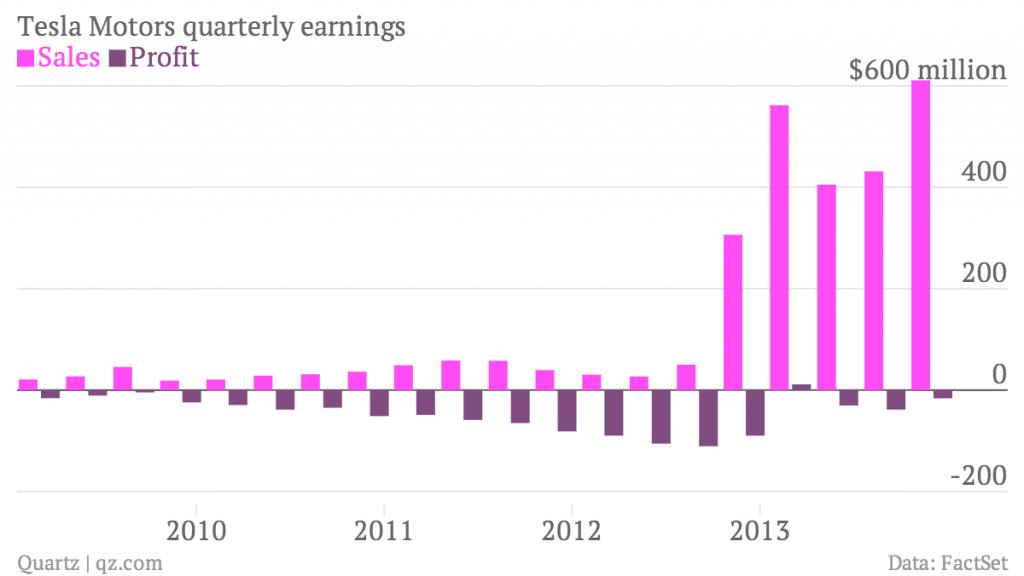 tesla-motors-quarterly-earnings-sales-profit_chartbuilder1