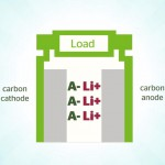 dual-carbon-batterie-power-japan-plus