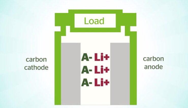 Power Japan Plus: Neue Batterie-Technologie zu günstigerem Preis und ohne Hitzeentwicklung