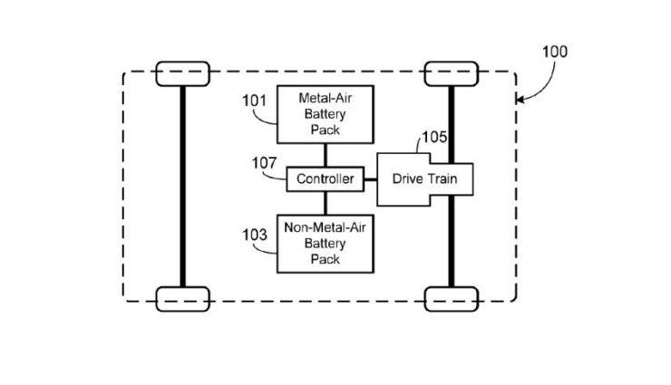 Tesla patentiert eine Kombination aus Lithium-Ionen- und Metall-Luft-Akkus