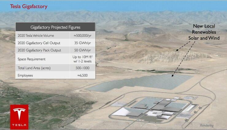 Tesla Motors sucht Architekten für die Gigafactory