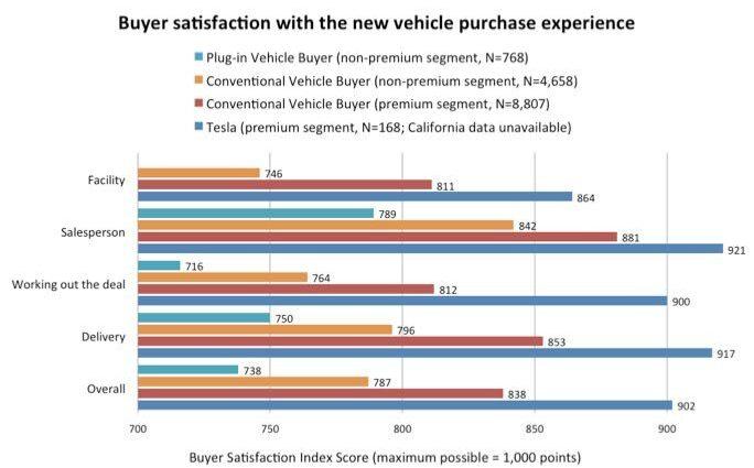 Kunden eher unzufrieden beim Kauf von Elektrofahrzeugen, ausgenommen Tesla
