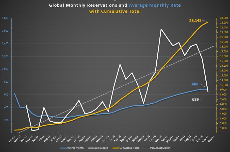 model-x-reservierungen-november-2014