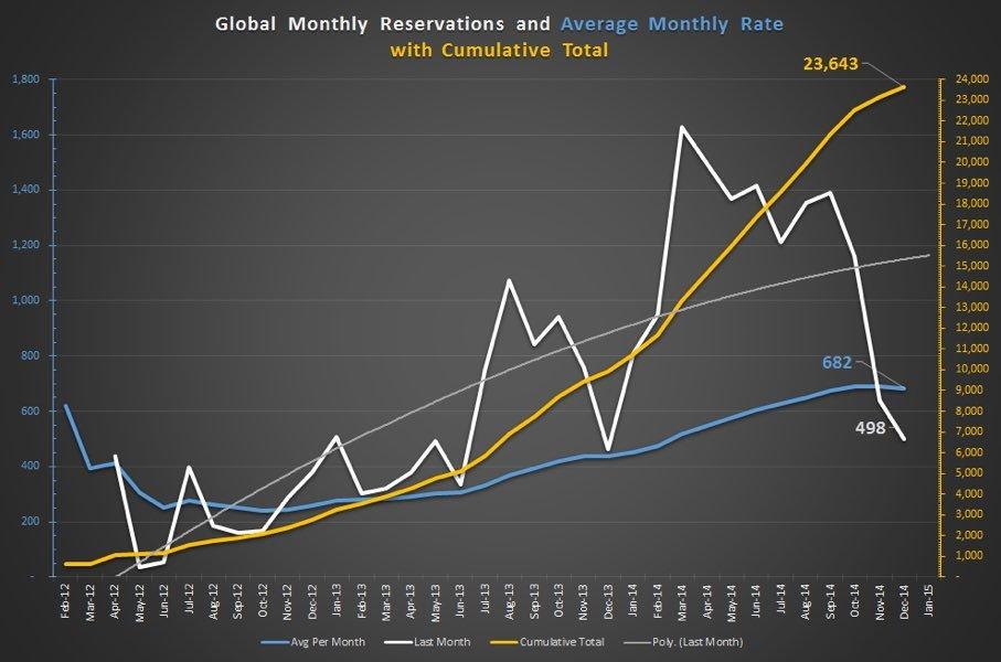 model-x-weltweiter-absatz-dezember-2014