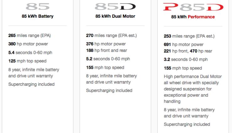 Tesla Model S 85D laut EPA mit der höchsten Reichweite des Modellangebots