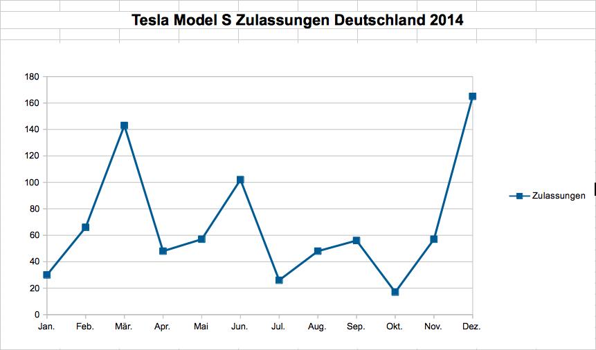 tesla-zulassungen-deutschland-2014