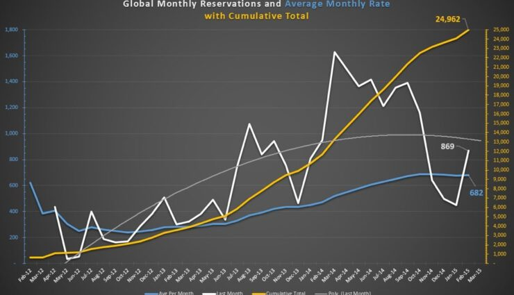 Tesla Model X erreicht beinahe 25.000 Reservierungen weltweit