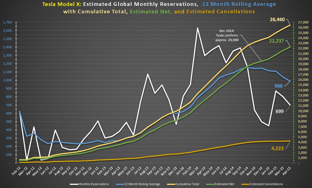 model-x-reservierungen-april-2015