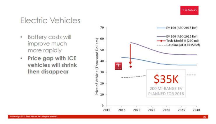 Tesla Model 3 erscheint erst in 2018 (Nachtrag: Produktionsbeginn doch Ende 2017)