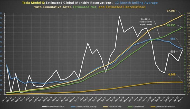 Tesla Model X erreicht weltweit 27.393 Reservierungen
