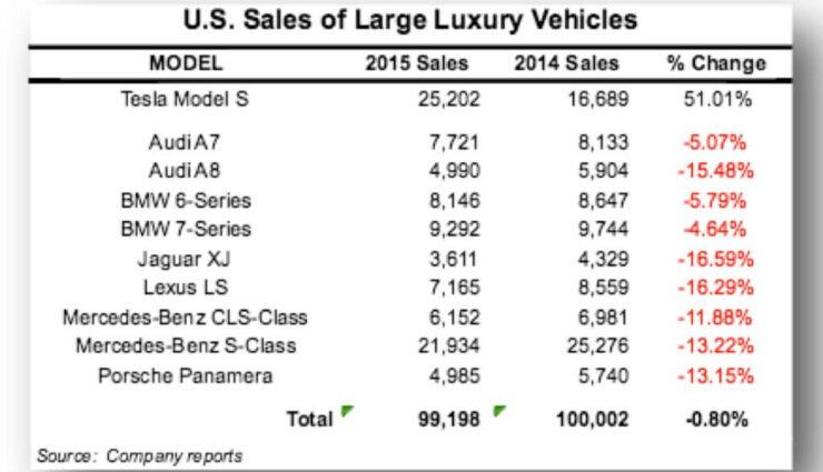 USA: Tesla Model S dominierte im letzten Jahr mit Abstand in der Oberklasse