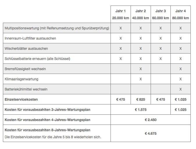 tesla-service-plan-2016-wartungsposten-uebersicht