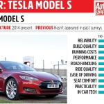 tesla-model-s-zufriedenheitsumfrage-grossbritannien-gewinner