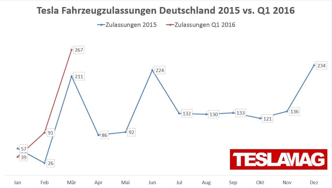 Diagramm: Zulassungen Deutschland 2015 (insgesamt) im Vergleich zum 1. Quartal 2016