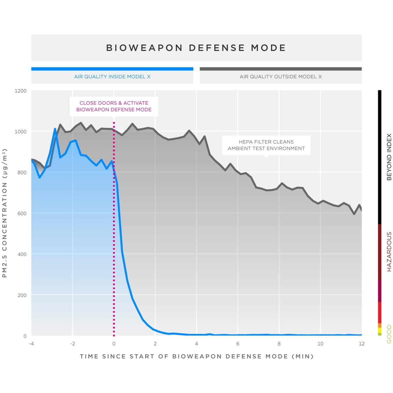 kontaminierte-luft-tesla-model-x-testergebnisse