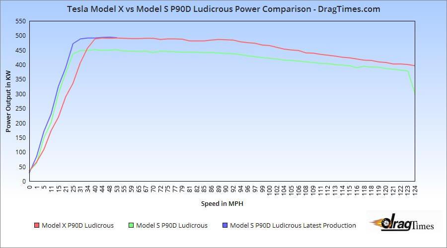 Tesla-Model-S-vs-Model-X-P90D-Ludicrous-Vergleich