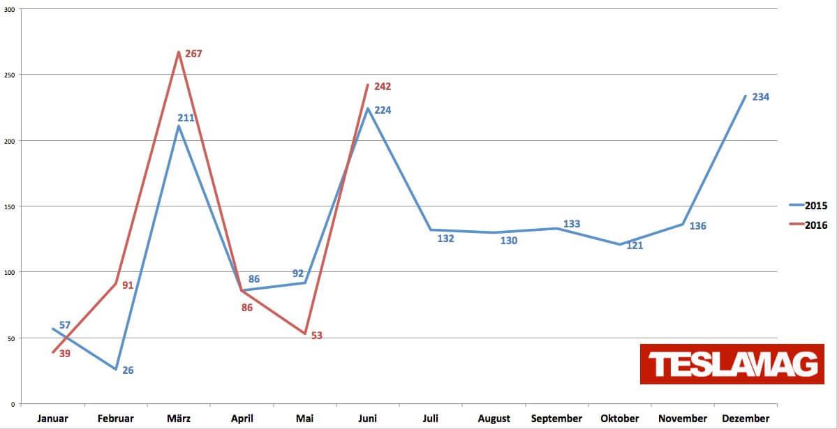 Tesla-Zulassungen-Deutschland-Halbjahr-2016