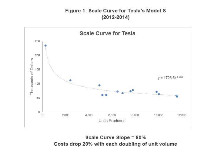 Lernkurve bei der Produktion des Model S, Zeitraum 2012-2014 (Bild © Forbes)