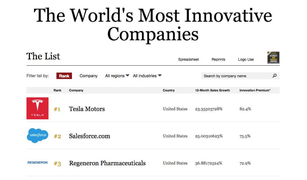 tesla-innovativstes-unternehmen-2016-smart-company-mit