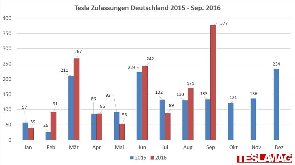 tesla-zulassungen-deutschland-2015-september-2016-vergleich