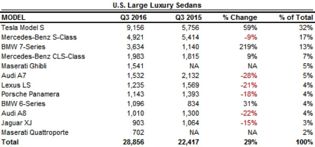 tesla-dominiert-luxus-segment-usa-q3-2016