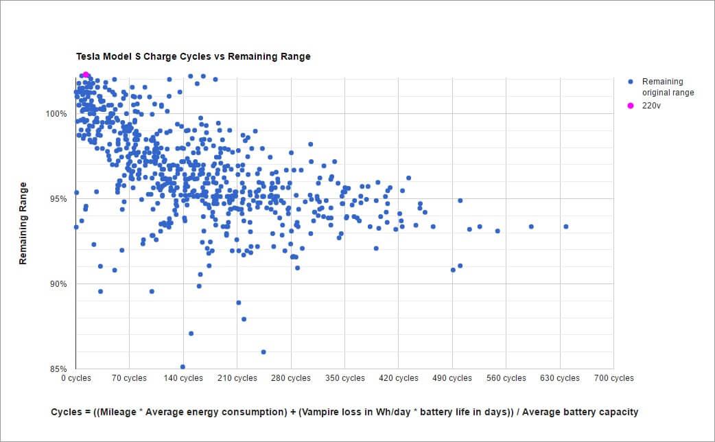 tesla-model-s-ladezyklen-restliche-reichweite