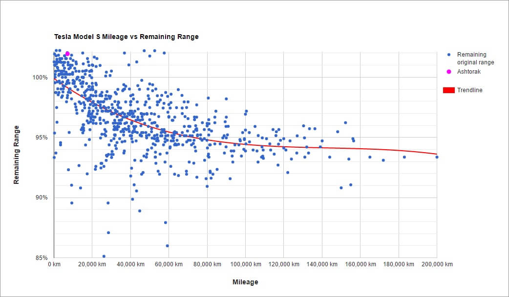 tesla-model-s-zurueckgelegte-km-restliche-reichweite
