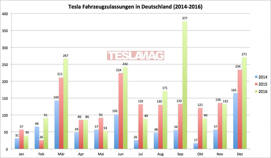 tesla-fahrzeugzulassungen-deutschland-2014-2015-2016