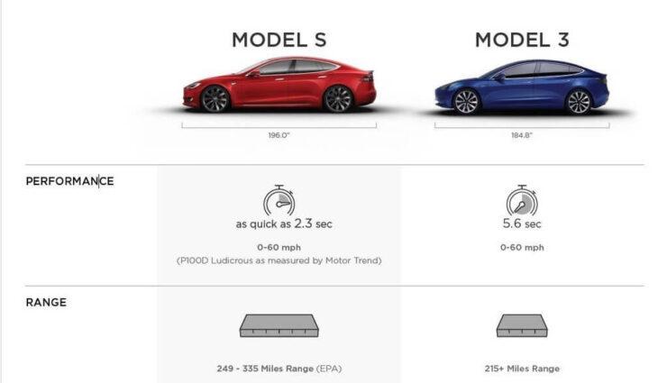 Model 3: Einsicht in Informationsmaterial für Mitarbeiter, Vergleich mit Model S