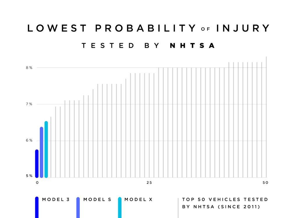 Tesla Model 3 Crash-Wertung NHTSA