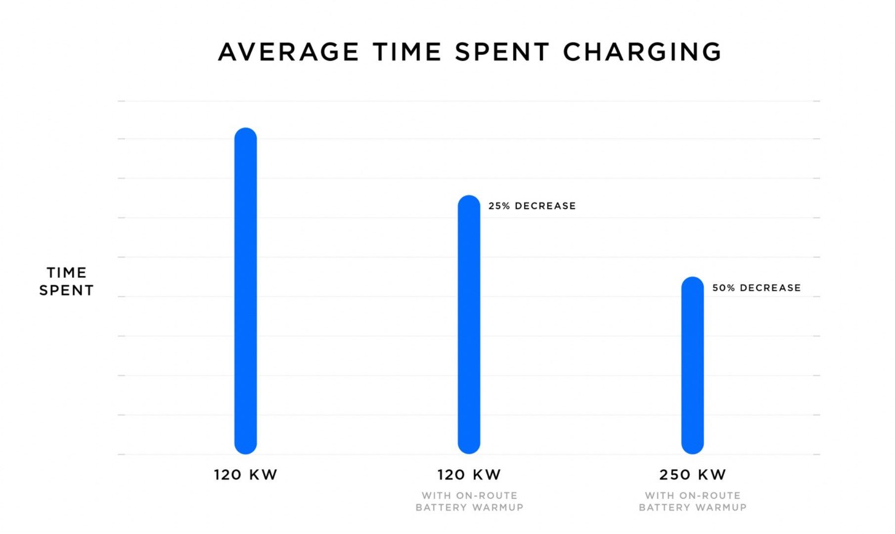 Tesla-V3-Supercharger -Ladezeit