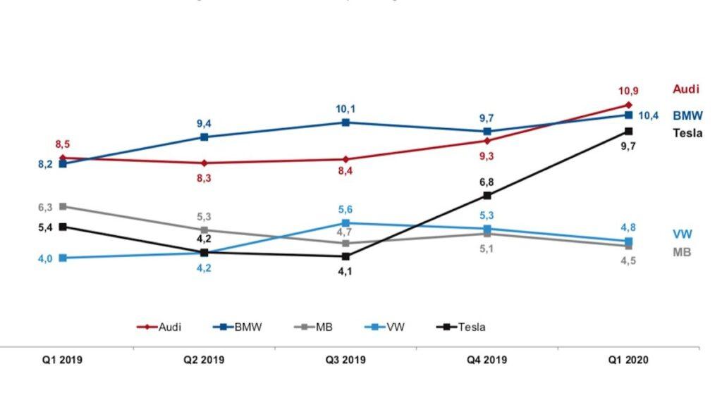 puls umfrage mar20 tesla deutschland