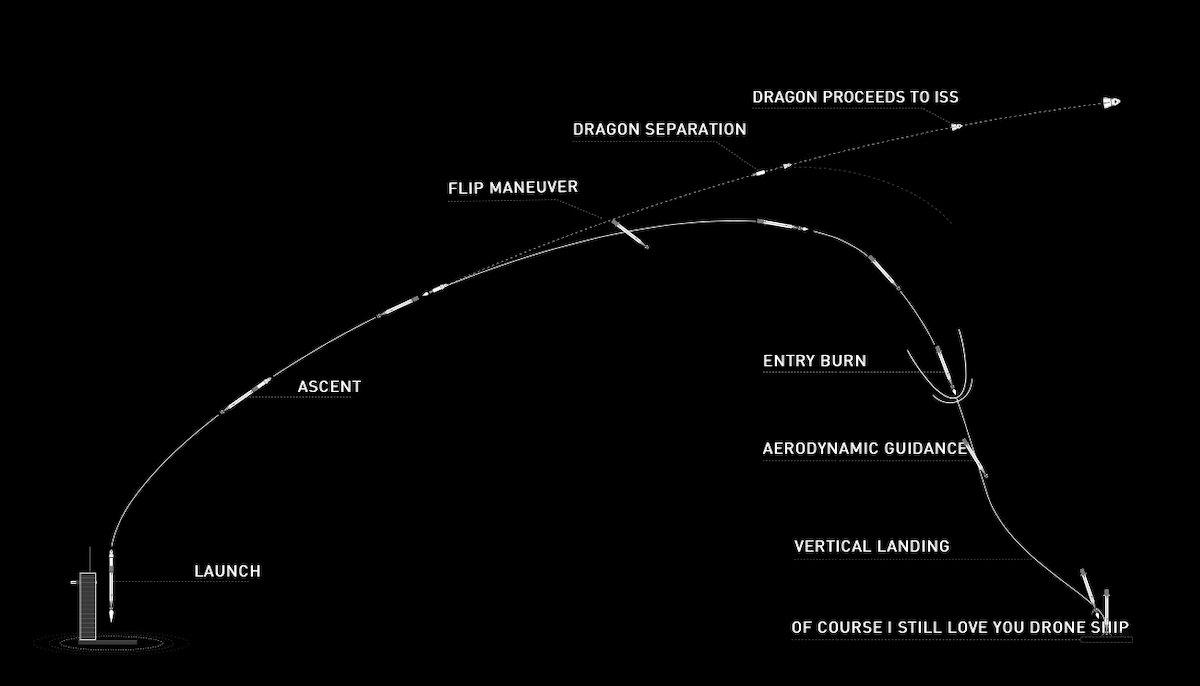 spacex demo-2 mission plan start