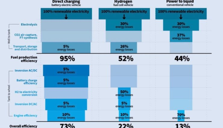 grafik wasserstoff akuu ptl transport environment