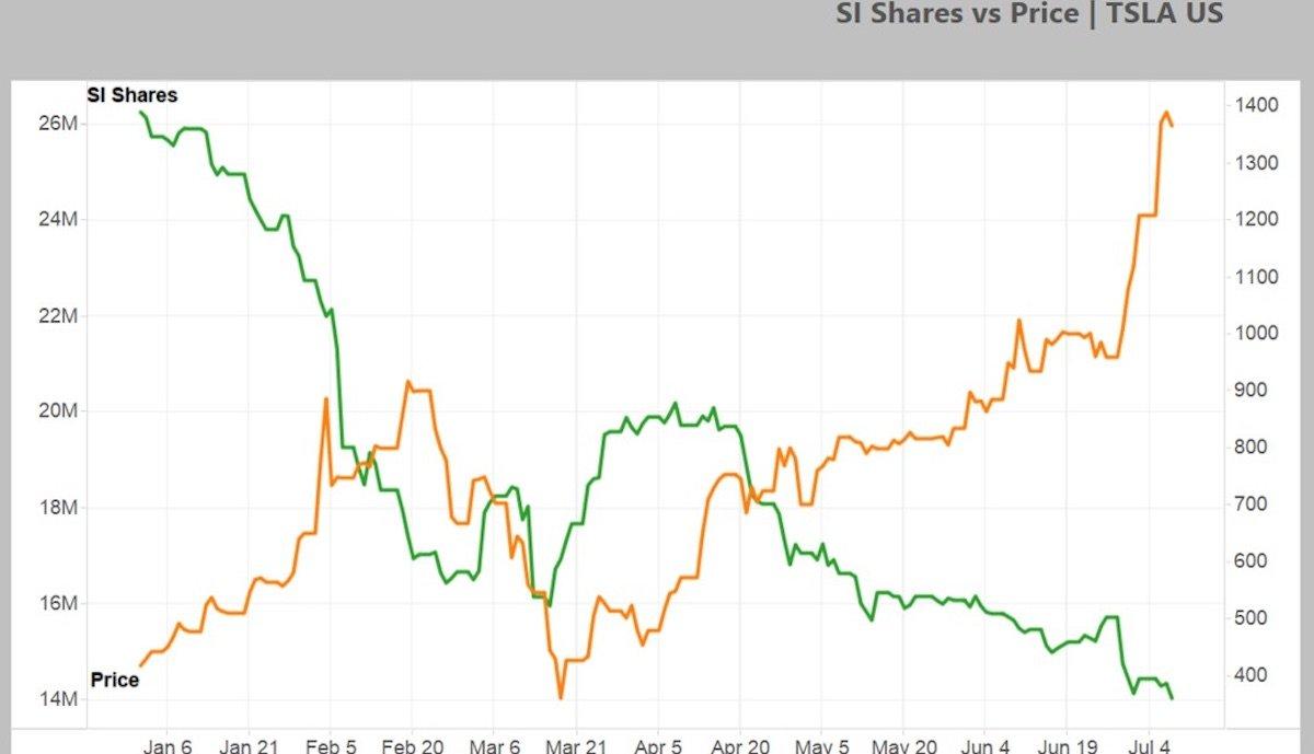 Rekorde bei Tesla-Aktie – und bei Short-Wetten dagegen > teslamag.de