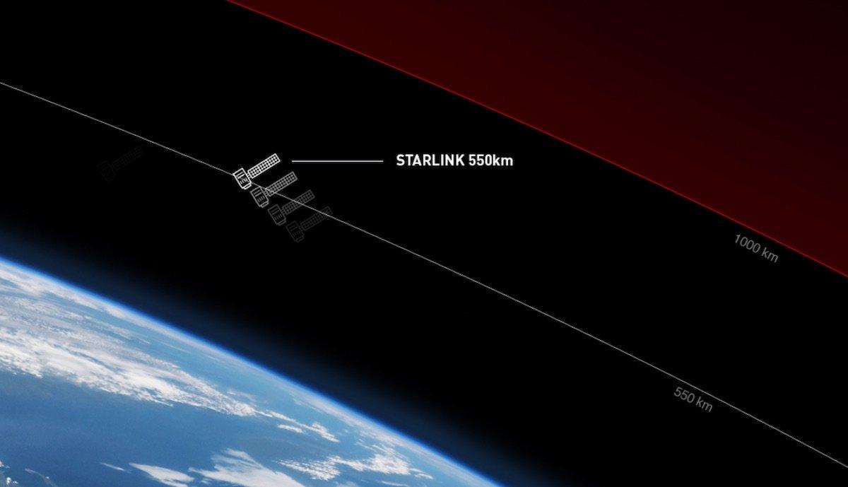 starlink orbit grafik