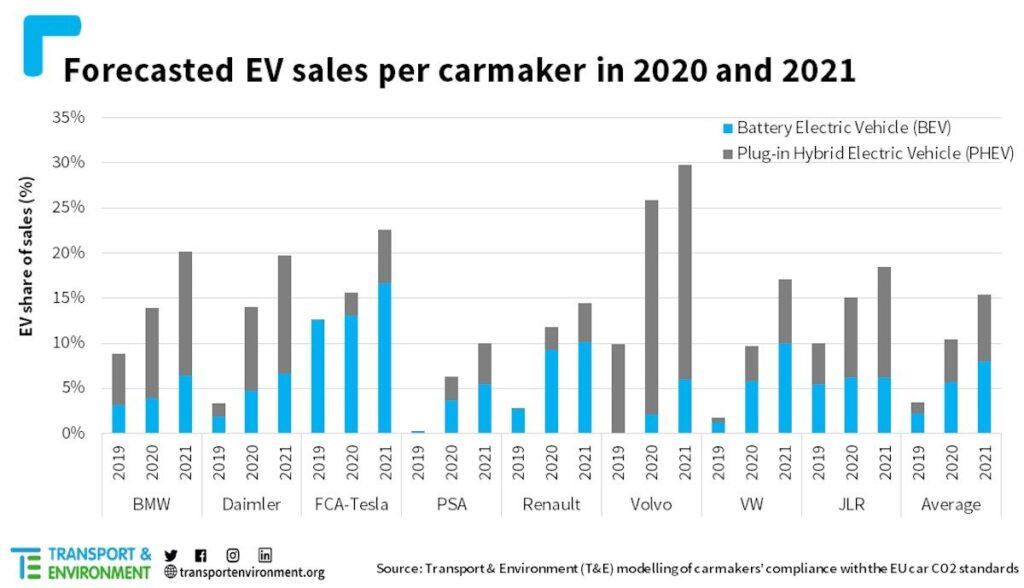 elektroauto verkauf 2021 prognose transport environment