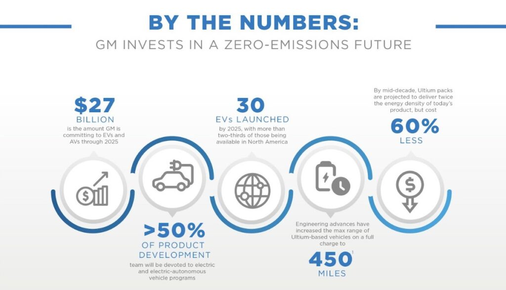 GM Invests In A Zero-Emissions Future