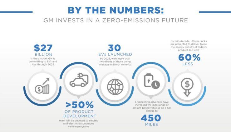 GM Invests In A Zero-Emissions Future
