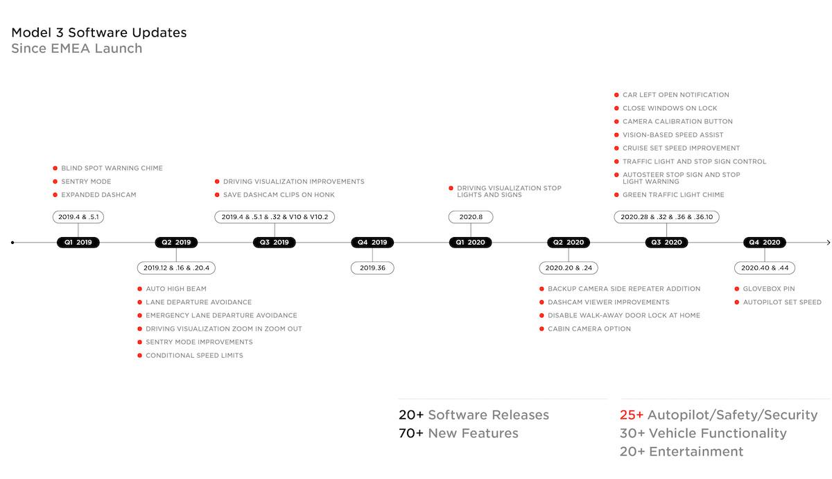 102820_M3 EMEA Timeline