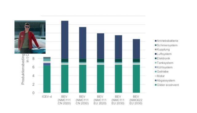 vdi-studie-elektroautos-co2-verbrenner-hybrid-robin-engelhardt