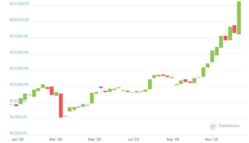 bitcoin chart 2020 coingecko