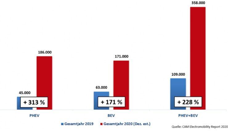 cam studie electromobility report 2020 deutschland