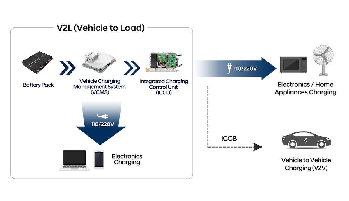 hyundai e-gmp elektroauto bidirektional