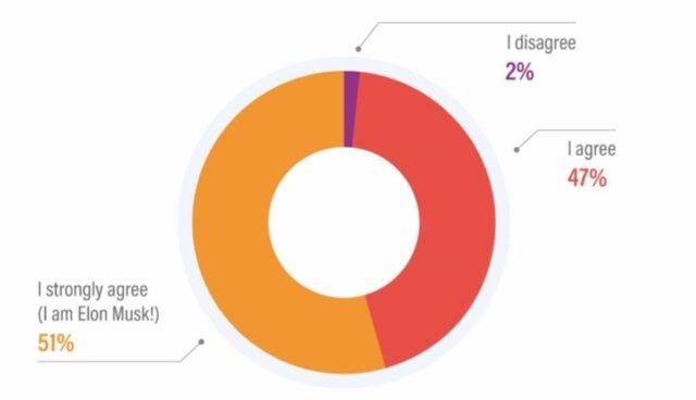 strategy analytics umfrage musk software