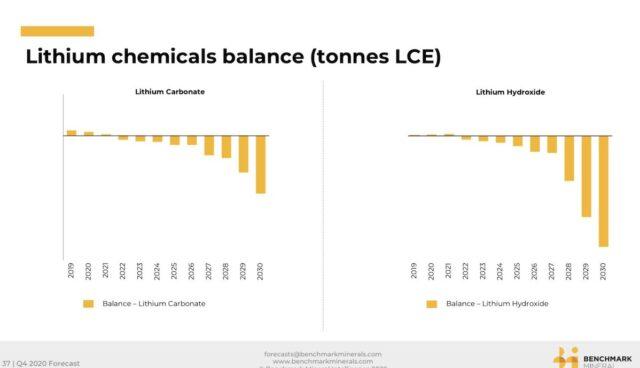 benchmark minerals prognose lithium 2020-2030