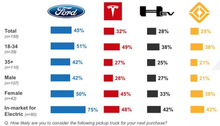 cox automotive us umfrage pickup elektroautos