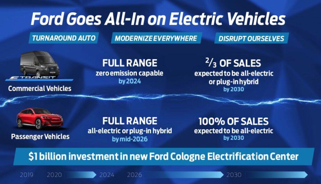 ford europa elektroautos planung 2030
