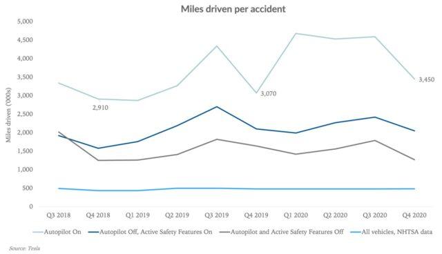 loup ventures tesla unfaelle autopilot 2018-2020