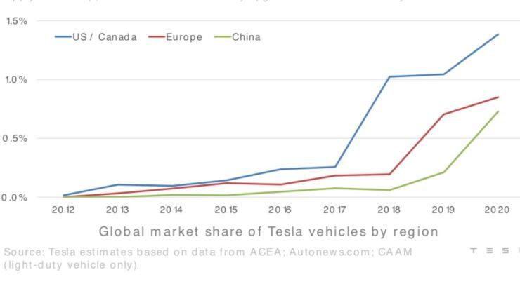 tesla grafik markanteil 2012-2020 noramerika china europa